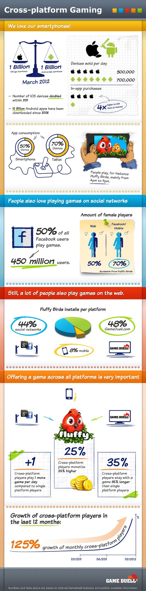 gameduell crossplatform infographic smaller Infographic: GameDuells cross platform learnings